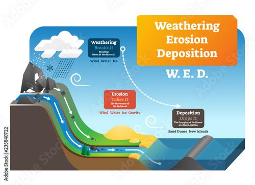 Fotografie, Tablou Weathering erosion deposition vector illustration