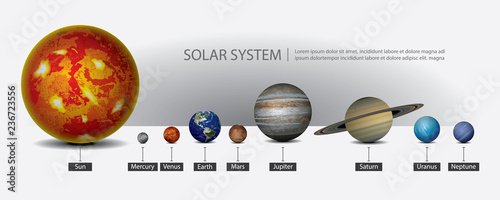 Fotografie, Obraz Solar System of our Planets Vector Illustration