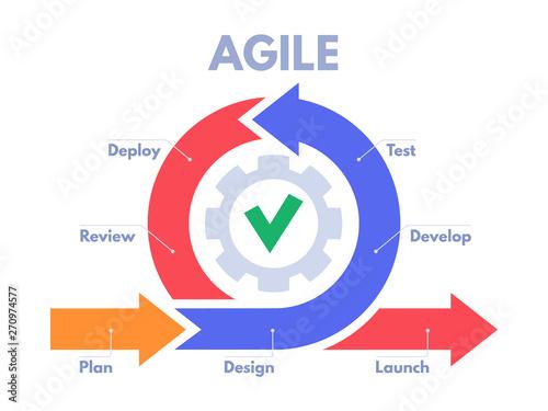 Canvas Print Agile development process infographic