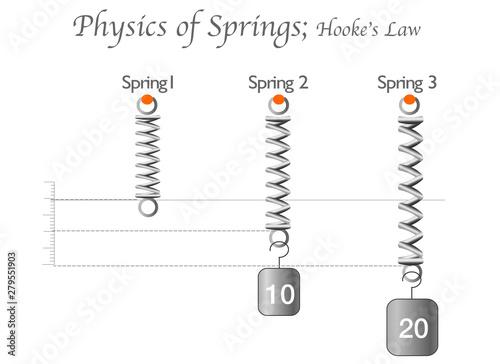 Canvas Physics o springs