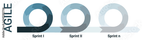 Canvas Print Agile lifecycle development process diagram, software developers sprints infogra