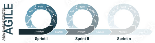 Photo Agile lifecycle development, agile methodology, agile process diagram, software