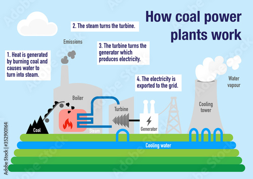 Obraz na płótnie How coal power plant works to produce electricity from fossil fuels