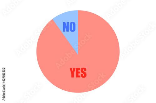 Obraz na płótnie YESとNOのグラフ