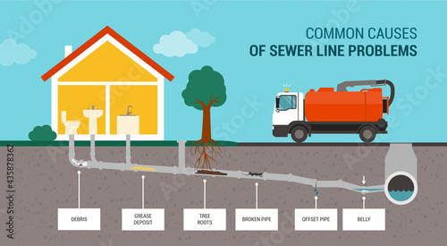 Fotografia Common causes of sewer line problems