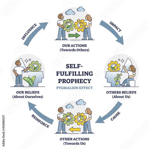 Carta da parati Self fulfilling prophecy and pygmalion effect educational outline diagram