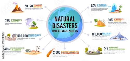 Canvas-taulu Natural disaster infographic