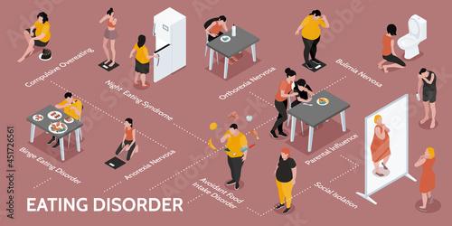 Eating Disorder Isometric Infographics Fototapeta