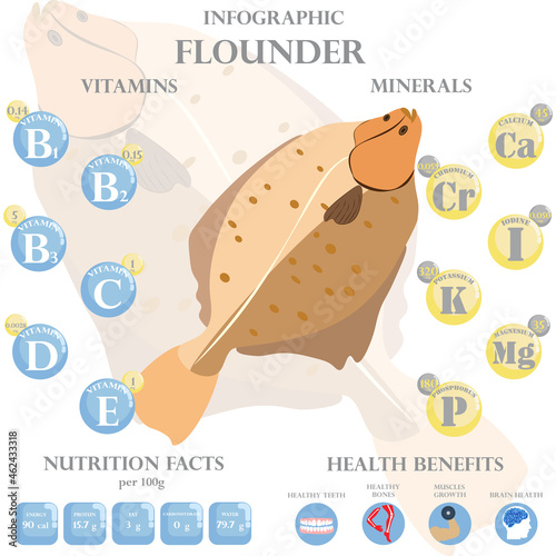 Fototapeta Flounder nutrition facts and health benefits infographic